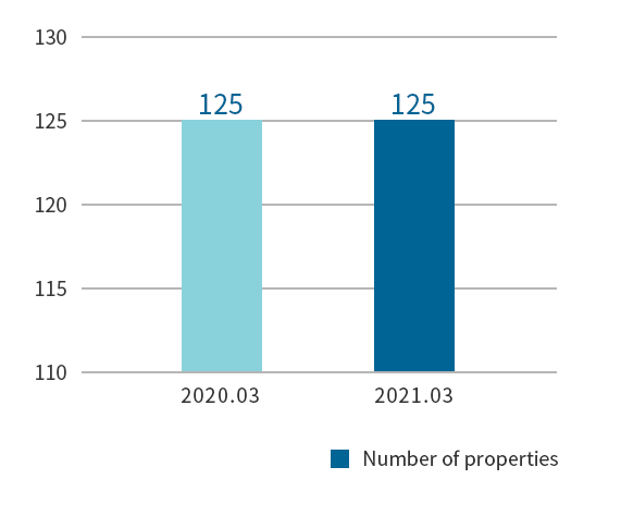 Number of Owned Properties